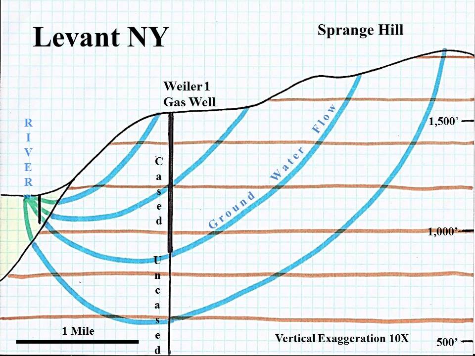 Levant NY - cross section