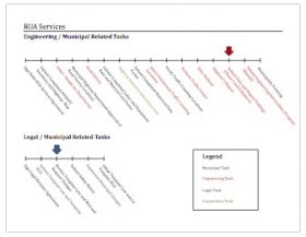 Delta Road Use Agreement Timeline