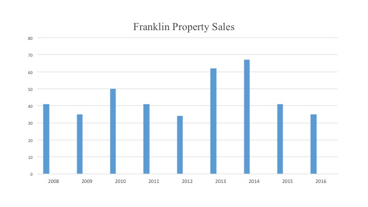 Franklin Land:  Value vs. Price