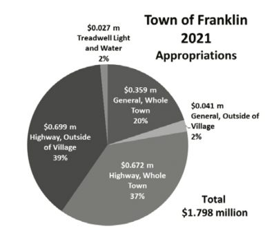 nfr41-taxes-2021-appropriations