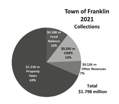 nfr41-taxes-2021-collections